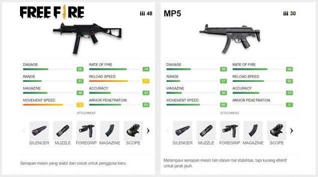 5 Senjata Submachine Gun Sakti di Free Fire